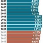 A1 a MI Tax Rates Chart