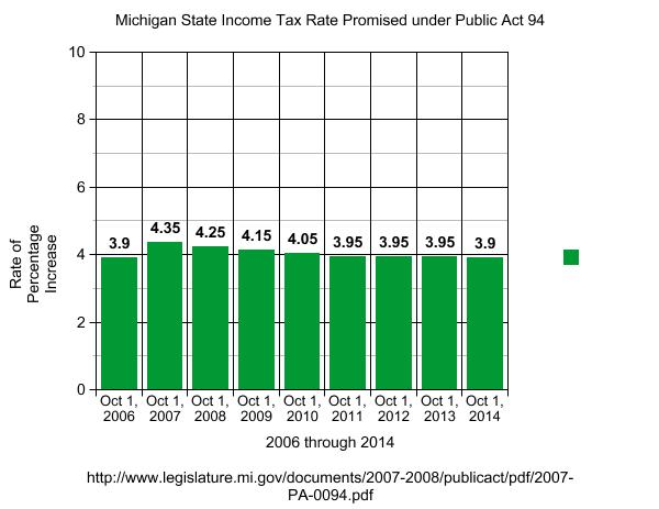 2007 Actual Michigan Income Tax Rate Chart