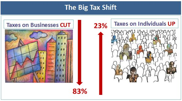 The-Big-Tax-Shift